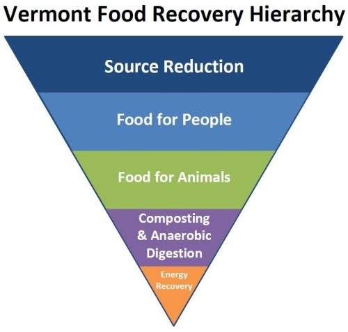 Vermont Food Recovery Heirarchy